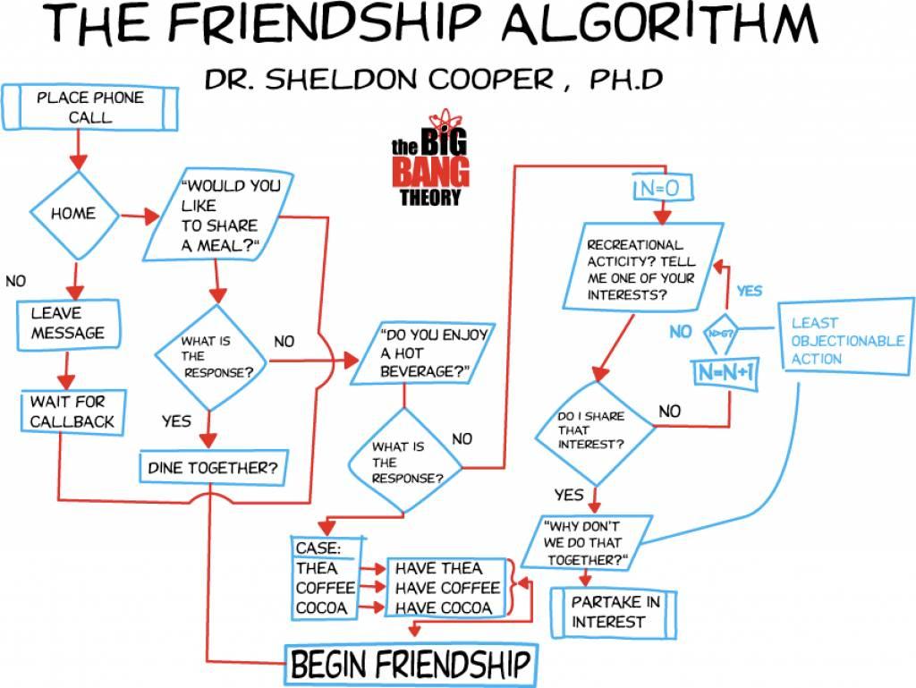 Friendship Algorithm Wallpaper Friendship-algorithm.jpg